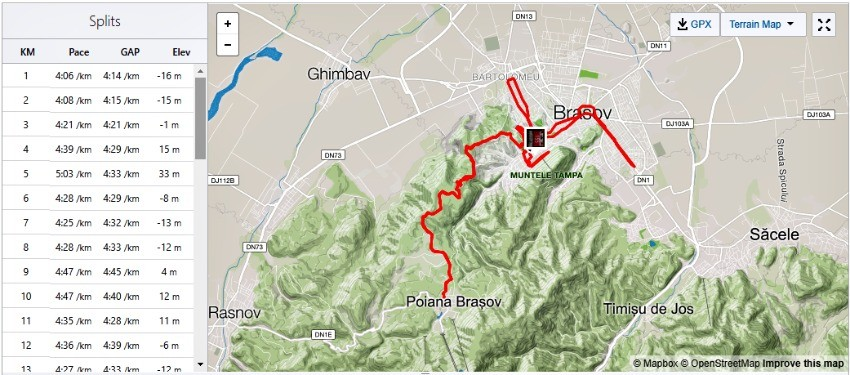 Brasov International Marathon Course